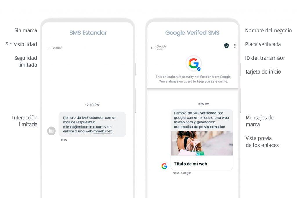 El SMS Clásico vs el SMS Verificado